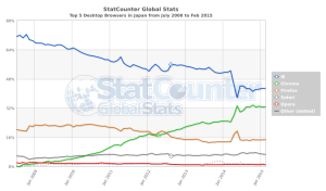 StatCounter-browser-JP-monthly-200807-201502